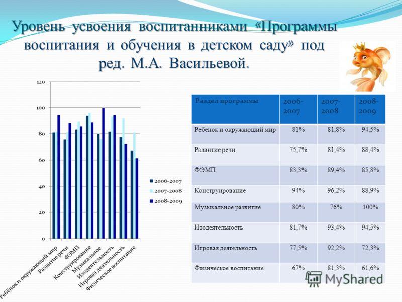 Уровень усвоения воспитанниками « Программы воспитания и обучения в детском саду » под ред. М. А. Васильевой. Раздел программы 2006- 2007 2007- 2008 2008- 2009 Ребёнок и окружающий мир81%81,8%94,5% Развитие речи75,7%81,4%88,4% ФЭМП83,3%89,4%85,8% Кон