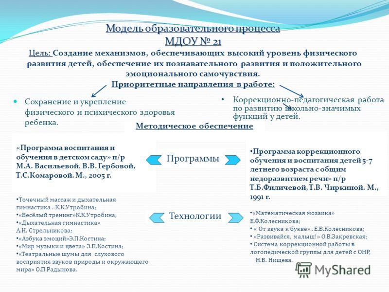 Модель образовательного процесса МДОУ 21 Цель: Модель образовательного процесса МДОУ 21 Цель: Создание механизмов, обеспечивающих высокий уровень физического развития детей, обеспечение их познавательного развития и положительного эмоционального само
