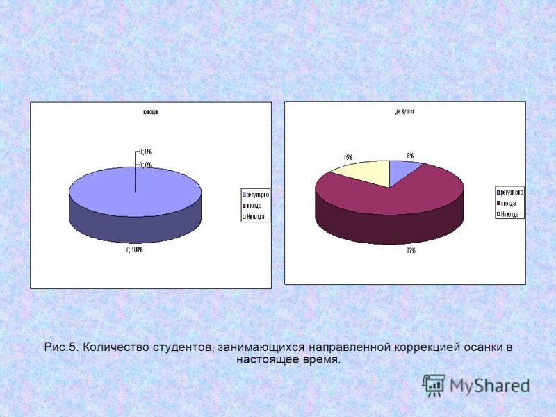 Рис.5. Количество студентов, занимающихся направленной коррекцией осанки в настоящее время.