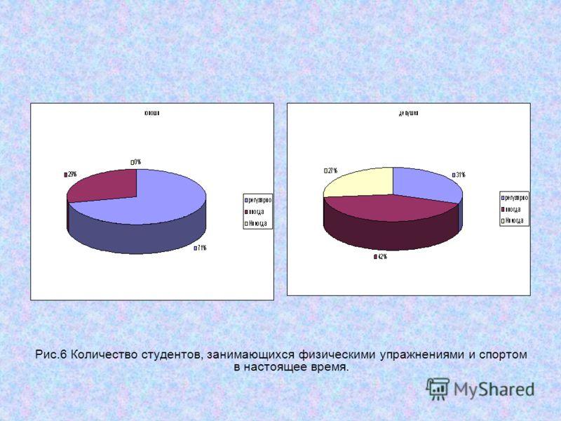 Рис.6 Количество студентов, занимающихся физическими упражнениями и спортом в настоящее время.