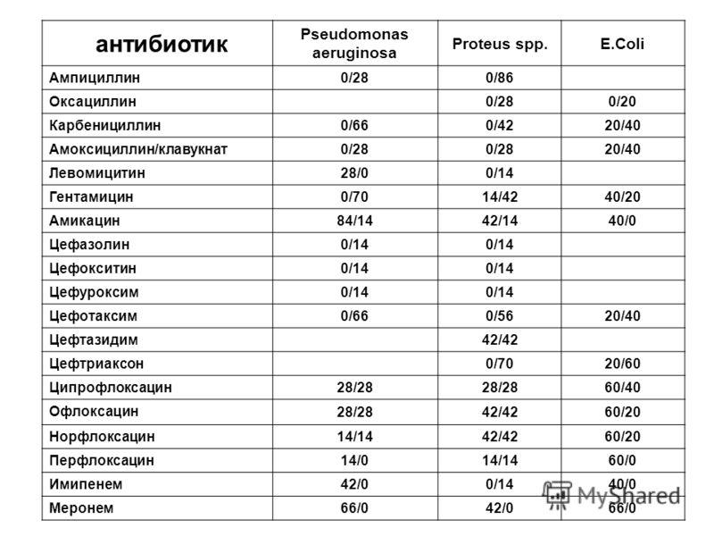 антибиотик Pseudomonas aeruginosa Proteus spp.E.Coli Ампициллин 0/280/86 Оксациллин 0/280/20 Карбенициллин 0/660/4220/40 Амоксициллин/клавукнат 0/28 20/40 Левомицитин 28/00/14 Гентамицин 0/7014/4240/20 Амикацин 84/1442/1440/0 Цефазолин 0/14 Цефоксити