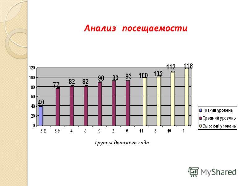 Анализ посещаемости Группы детского сада