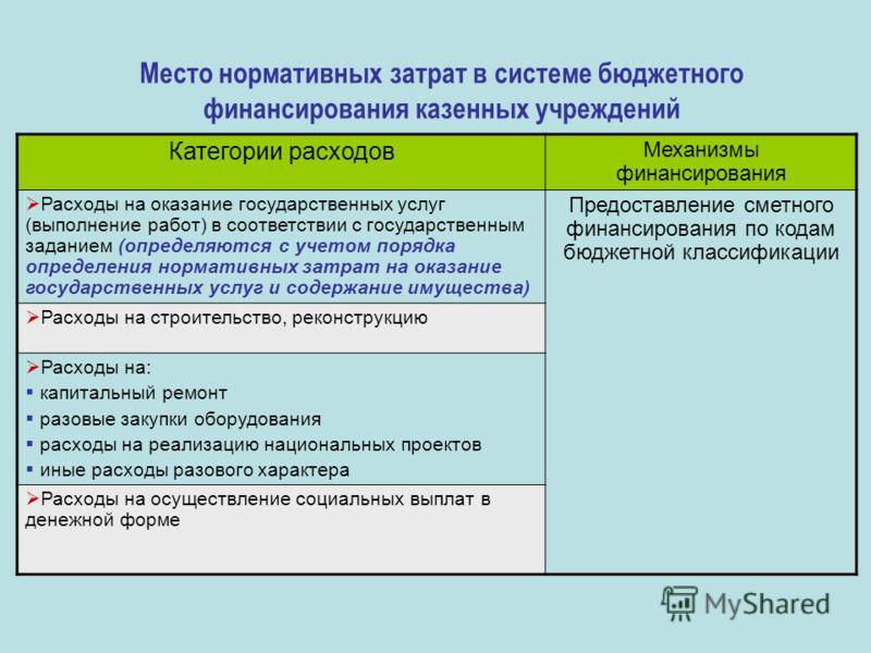 Место нормативных затрат в системе бюджетного финансирования казенных учреждений Категории расходов Механизмы финансирования Расходы на оказание государственных услуг (выполнение работ) в соответствии с государственным заданием (определяются с учетом