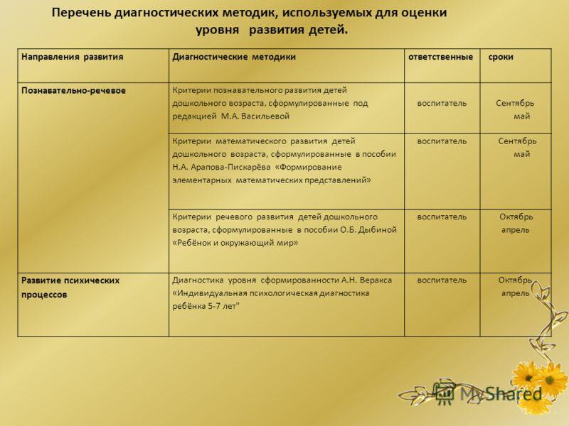Перечень диагностических методик, используемых для оценки уровня развития детей. Направления развитияДиагностические методикиответственные сроки Познавательно-речевое Критерии познавательного развития детей дошкольного возраста, сформулированные под