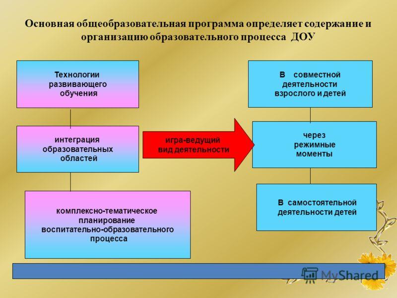 Основная общеобразовательная программа определяет содержание и организацию образовательного процесса ДОУ Технологии развивающего обучения интеграция образовательных областей комплексно-тематическое планирование воспитательно-образовательного процесса