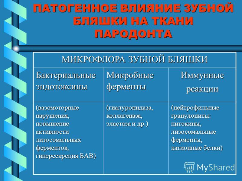 ПАТОГЕННОЕ ВЛИЯНИЕ ЗУБНОЙ БЛЯШКИ НА ТКАНИ ПАРОДОНТА МИКРОФЛОРА ЗУБНОЙ БЛЯШКИ Бактериальные эндотоксины Микробные ферменты Иммунныереакции (вазомоторные нарушения, повышение активности лизосомальных ферментов, гиперсекреция БАВ) (гиалуронидаза, коллаг