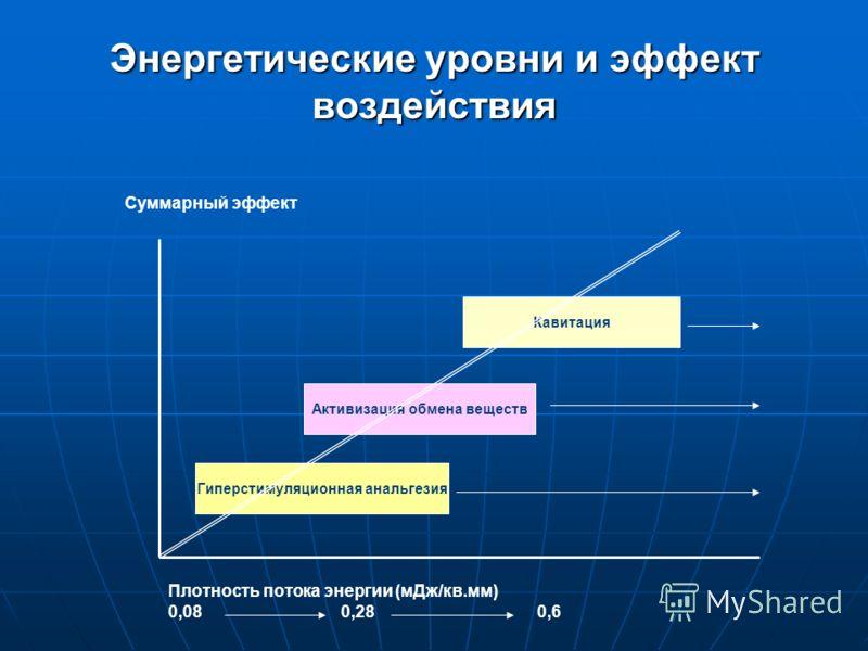 Энергетические уровни и эффект воздействия Плотность потока энергии (мДж/кв.мм) 0,08 0,28 0,6 Суммарный эффект Гиперстимуляционная анальгезия Активизация обмена веществ Кавитация
