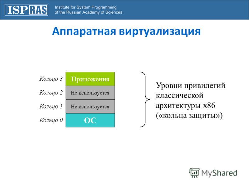 Аппаратная виртуализация Приложения Не используется ОС Кольцо 0 Кольцо 1 Кольцо 2 Кольцо 3 Уровни привилегий классической архитектуры x86 («кольца защиты»)
