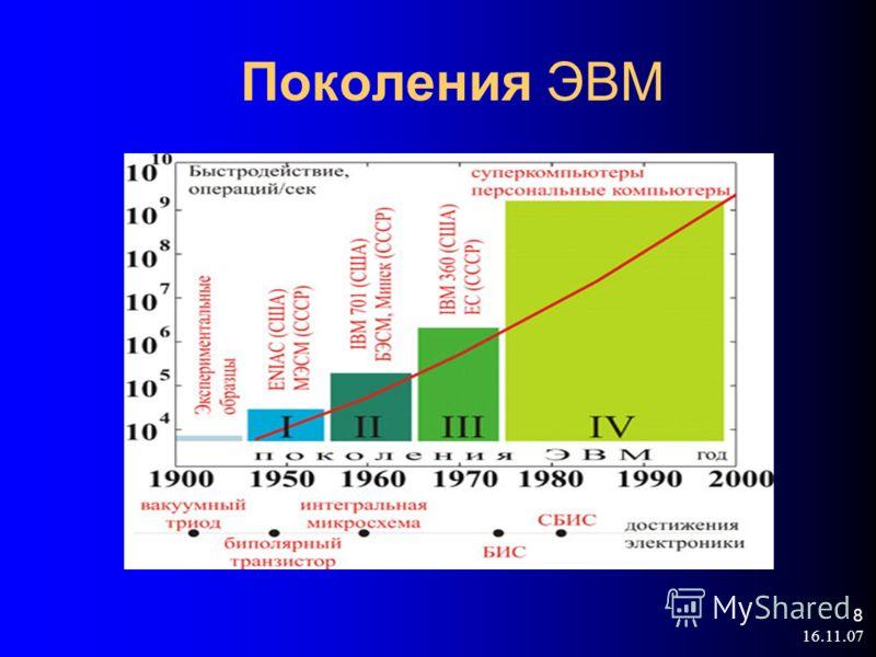 16.11.07 8 Поколения ЭВМ