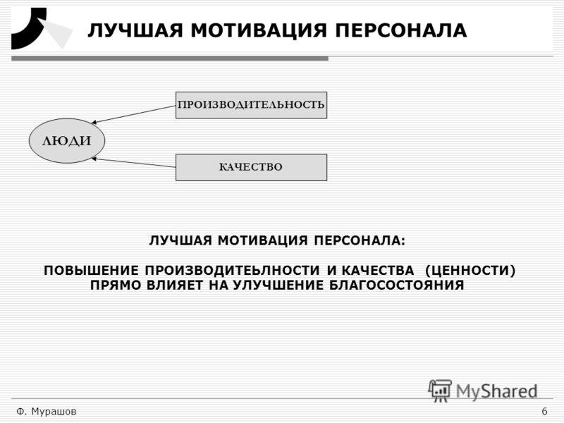 Ф. Мурашов6 ЛУЧШАЯ МОТИВАЦИЯ ПЕРСОНАЛА ЛЮДИ ПРОИЗВОДИТЕЛЬНОСТЬ КАЧЕСТВО ЛУЧШАЯ МОТИВАЦИЯ ПЕРСОНАЛА: ПОВЫШЕНИЕ ПРОИЗВОДИТЕЬЛНОСТИ И КАЧЕСТВА (ЦЕННОСТИ) ПРЯМО ВЛИЯЕТ НА УЛУЧШЕНИЕ БЛАГОСОСТОЯНИЯ