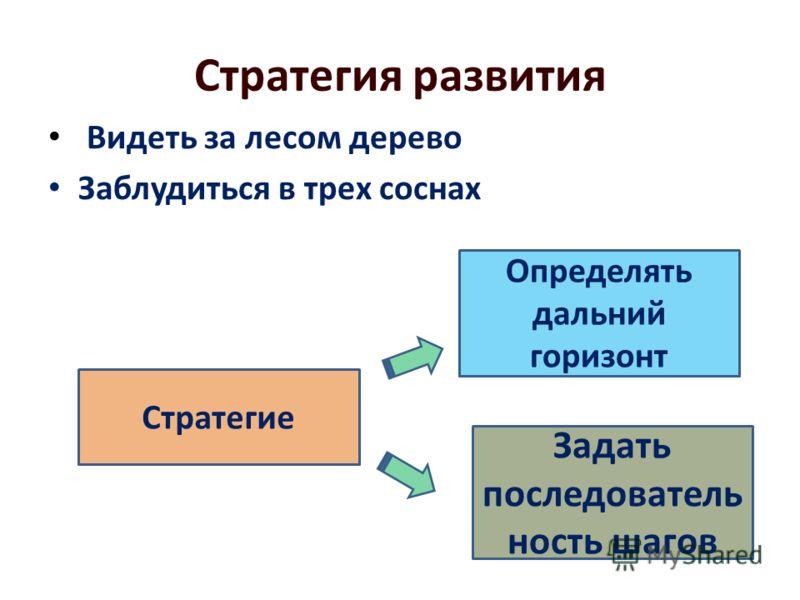 Стратегия развития Видеть за лесом дерево Заблудиться в трех соснах Стратегие Определять дальний горизонт Задать последователь ность шагов