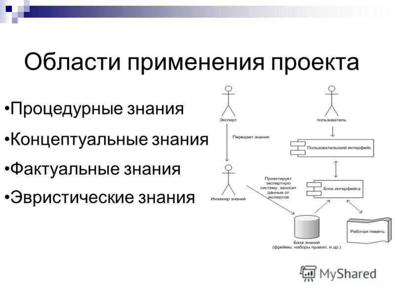 Области применения проекта Процедурные знания Концептуальные знания Фактуальные знания Эвристические знания