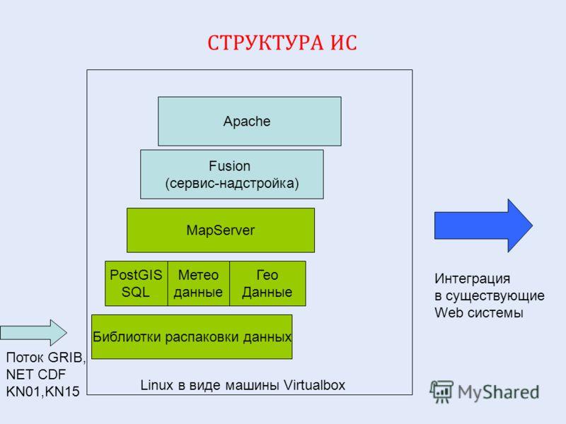 СТРУКТУРА ИС Поток GRIB, NET CDF KN01,KN15 PostGIS SQL MapServer Fusion (сервис-надстройка) Apache Linux в виде машины Virtualbox Библиотки распаковки данных Интеграция в существующие Web системы Метео данные Гео Данные