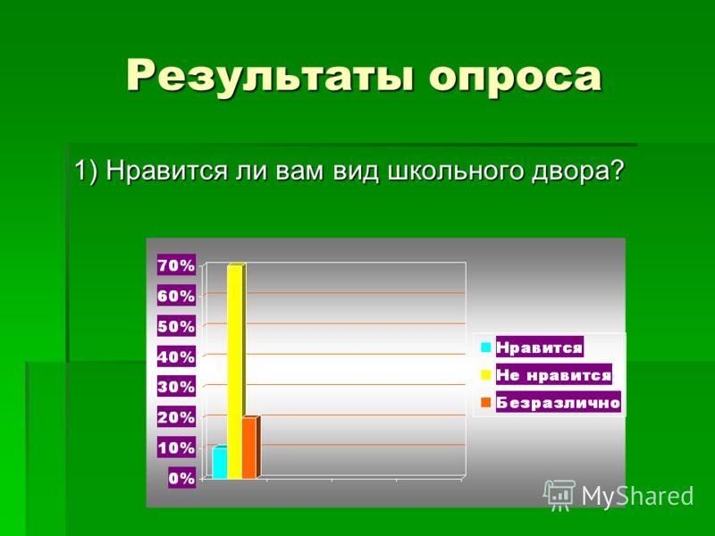 Цель : создание лучшего школьного двора Задачи: 1) Убрать мусор. 2) Благоустроить двор. 3) Привлечь общественность для оказания спонсорской помощи.