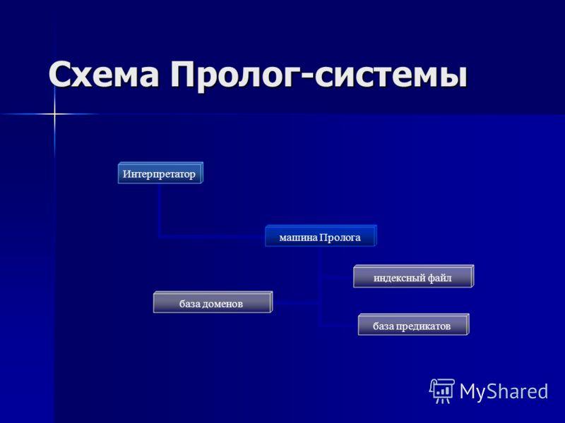 Схема Пролог-системы Интерпретатор машина Пролога база доменов индексный файл база предикатов