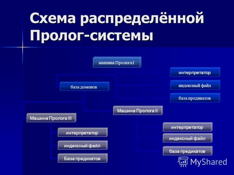 Схема распределённой Пролог-системы машина Пролога I база доменов Машина Пролога II интерпретатор база предикатов индексный файл Машина Пролога III интерпретатор индексный файл База предикатов индексный файл интерпретатор база предикатов