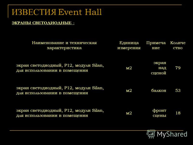 ИЗВЕСТИЯ Event Hall ЭКРАНЫ СВЕТОДИОДНЫЕ : Наименование и техническая характеристика Единица измерения Примеча ние Количе ство экран светодиодный, P12, модули Silan, для использовании в помещении м2 экран над сценой 79 экран светодиодный, P12, модули