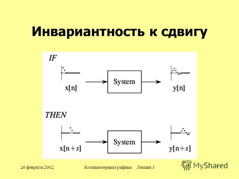 26 феврвля 2002Компьютерная графика Лекция 37 Инвариантность к сдвигу