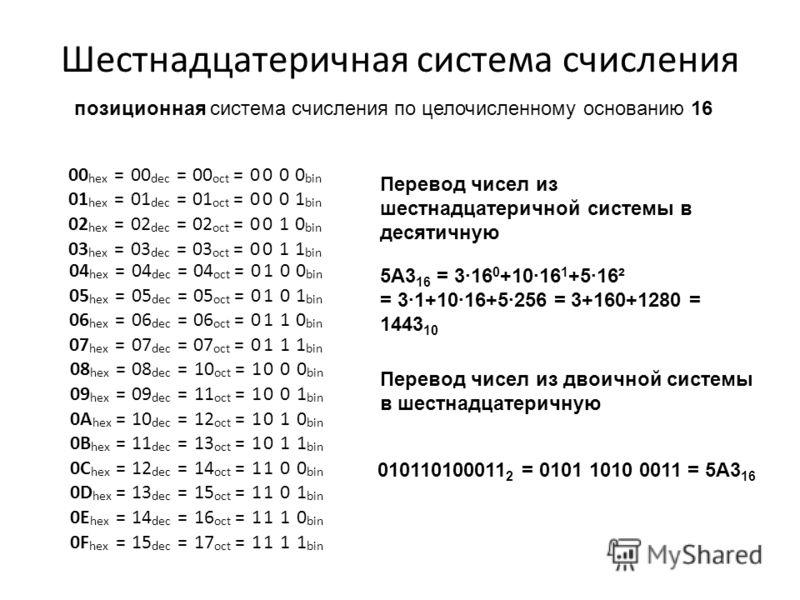 Шестнадцатеричная система счисления позиционная система счисления по целочисленному основанию 16 00 hex =00 dec =00 oct =0000 bin 01 hex =01 dec =01 oct =0001 bin 02 hex =02 dec =02 oct =0010 bin 03 hex =03 dec =03 oct =0011 bin 04 hex =04 dec =04 oc
