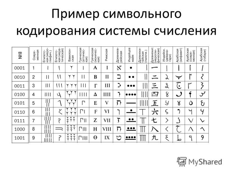 Пример символьного кодирования системы счисления BIN 0001 0010 0011 0100 0101 0110 0111 1000 1001