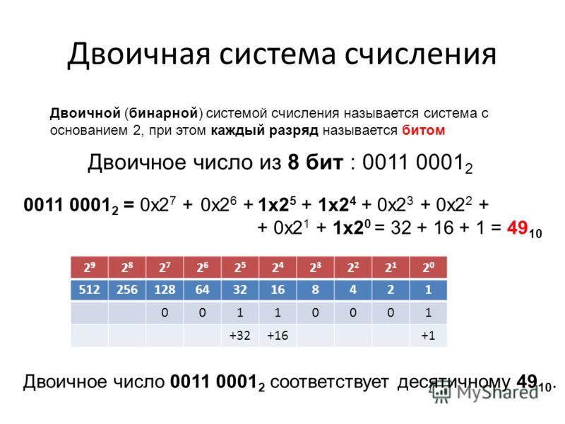 Двоичная система счисления Двоичной (бинарной) системой счисления называется система с основанием 2, при этом каждый разряд называется битом 5122561286432168421 00110001 +32+16+1 Двоичное число из 8 бит : 0011 0001 2 Двоичное число 0011 0001 2 соотве