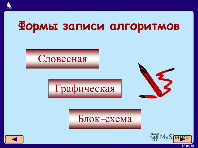 11 из 18 Система команд исполнителя Команды, которые может выполнять конкретный исполнитель, образуют систему команд исполнителя (СКИ). Исполнитель формально выполняет алгоритмы, составленные из команд, входящих в его СКИ.