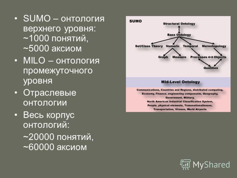 SUMO – онтология верхнего уровня: ~1000 понятий, ~5000 аксиом МILO – онтология промежуточного уровня Отраслевые онтологии Весь корпус онтологий: ~20000 понятий, ~60000 аксиом