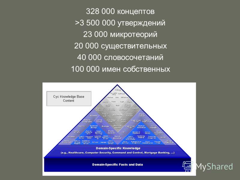 328 000 концептов >3 500 000 утверждений 23 000 микротеорий 20 000 существительных 40 000 словосочетаний 100 000 имен собственных
