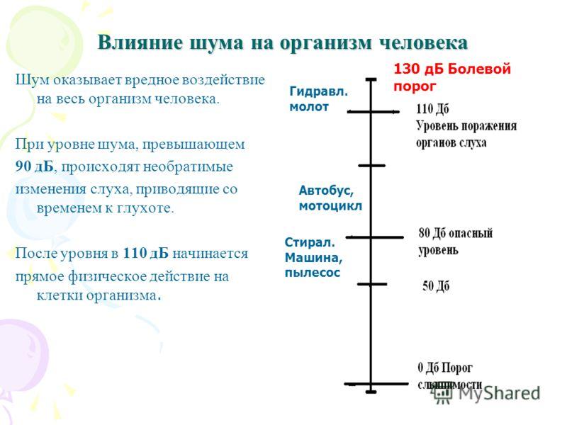 Влияние шума на организм человека Шум оказывает вредное воздействие на весь организм человека. При уровне шума, превышающем 90 дБ, происходят необратимые изменения слуха, приводящие со временем к глухоте. После уровня в 110 дБ начинается прямое физич