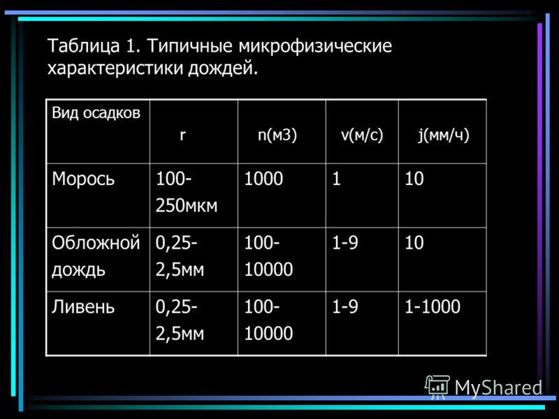 Таблица 1. Типичные микрофизические характеристики дождей. Вид осадков r n(м3) v(м/с) j(мм/ч) Морось100- 250мкм 1000110 Обложной дождь 0,25- 2,5мм 100- 10000 1-910 Ливень0,25- 2,5мм 100- 10000 1-91-1000