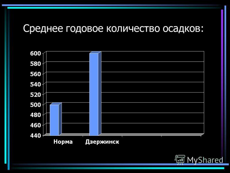 Среднее годовое количество осадков: