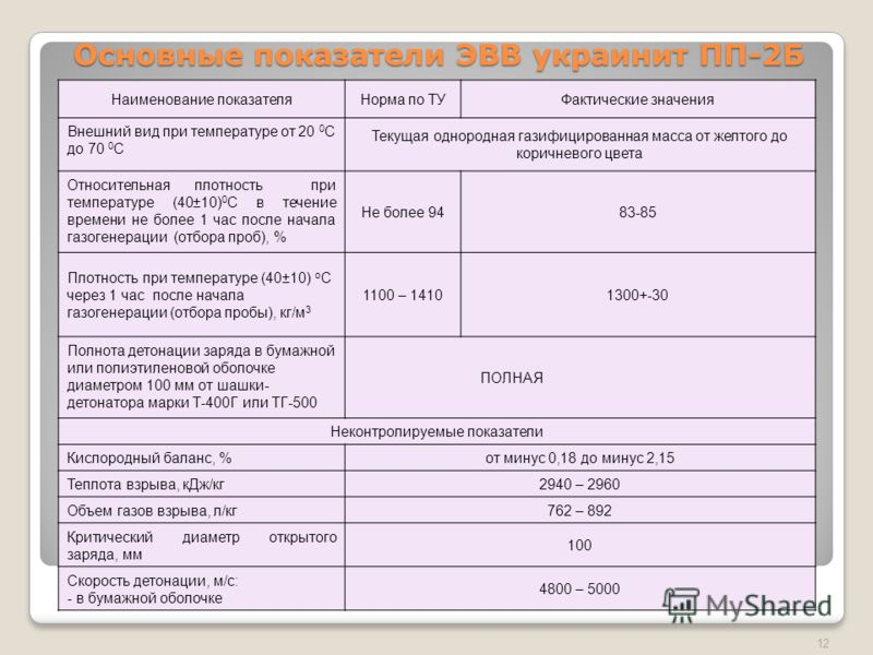 Мониторинг качества взрывания 11 Справа-с ЭВВ Слева- штатное ВВ