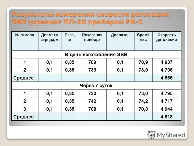 Замеры VOD украинита в скважине 13