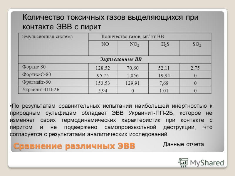 Данные исследований по эмульсии Распределение частиц по размерам эмульсии Украинит ПП-2 (Анализатор размера частиц 90 Plus Particles Size Analyzer фирмы «Brookhaven», после диспергирования в течение 5 минут в ультразвуковой бане). 4 Данные отчета