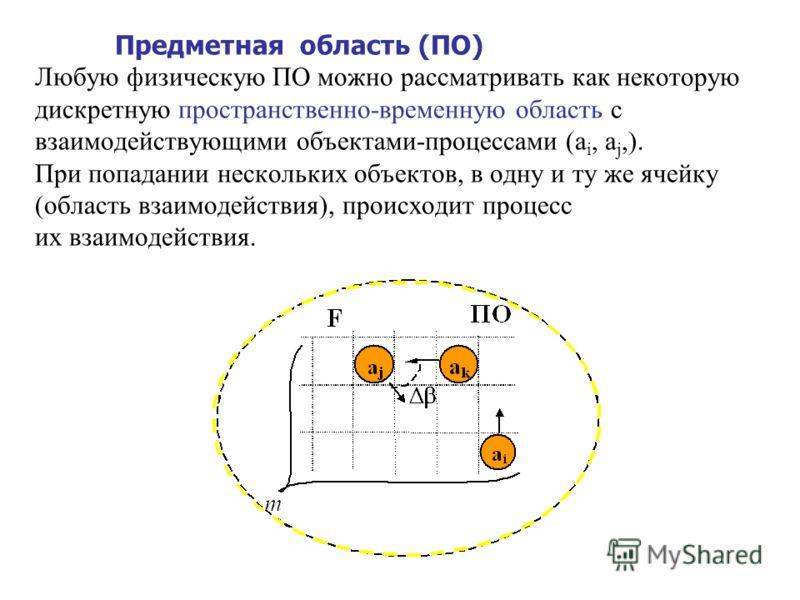 12 Комплекс: Предметная область (ПО) Информационный канал (ИК) Информационная система (ИС)