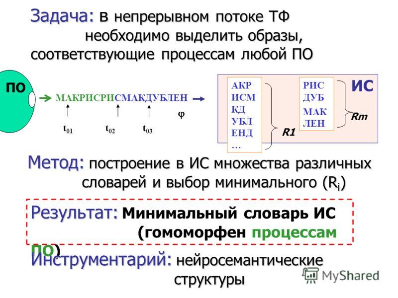 22 Традиционный способ структуризации в системах ИИ Програм- мист систем ИИ Предметная область Пользователь