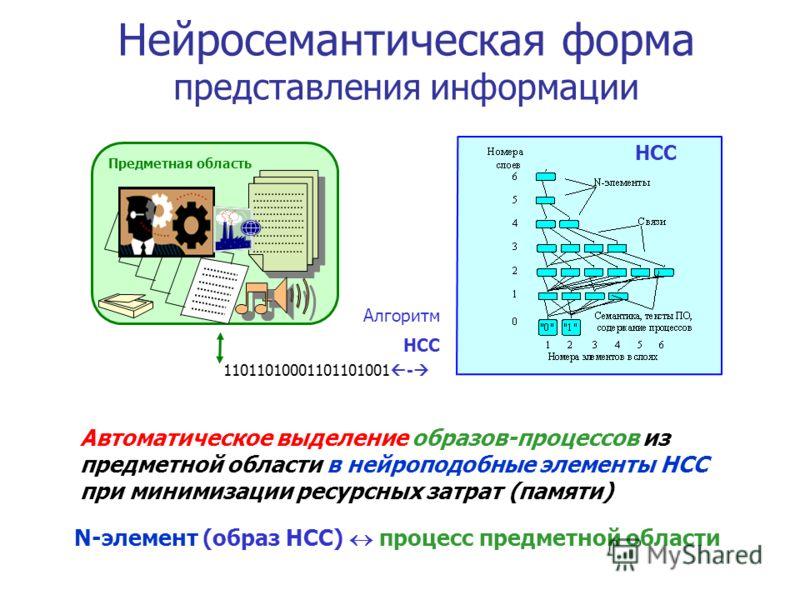 Из минимизации отображения в ИС гомоморфность структуры образов в НСС структуре процессов ПО Теорема: максимальное значение компрессии достижимо только при гомоморфном отображении структуры процессов ПО в структуре образов НСС