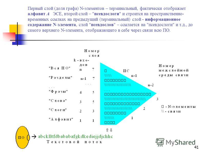 40 многодольного графа Структурное описание НСС можно представить в виде многодольного графа : Алгоритм обратного преобразования НСС в текстовую форму осуществляется уже за меньшее число операций и идет