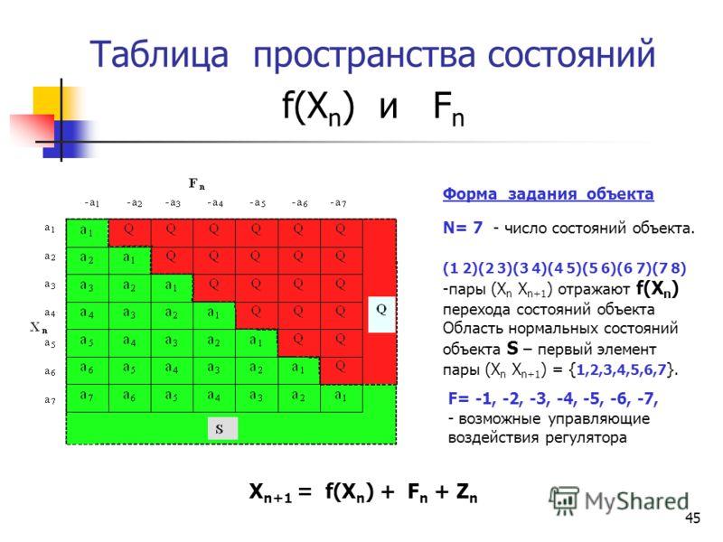 44 Адаптивные регуляторы на базе НСС Примеры объектов управления X n+1 = 1+ X n + F n + Z n X n+1 = 2*X n + F n + Z n X n+1 = f(X n ) + F n + Z n а) Наклонная плоскость б) Обратный маятник с) Неизвестный объект