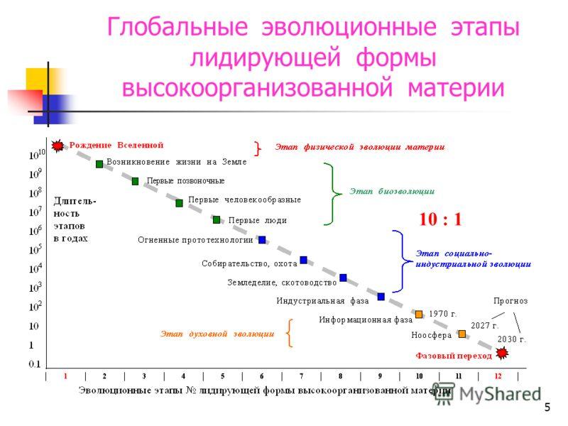 4 Тенденции уменьшения ресурсоемкости (f(гp*см 3 *сек*чел)) информационной техники (на 10 000 оп./с)