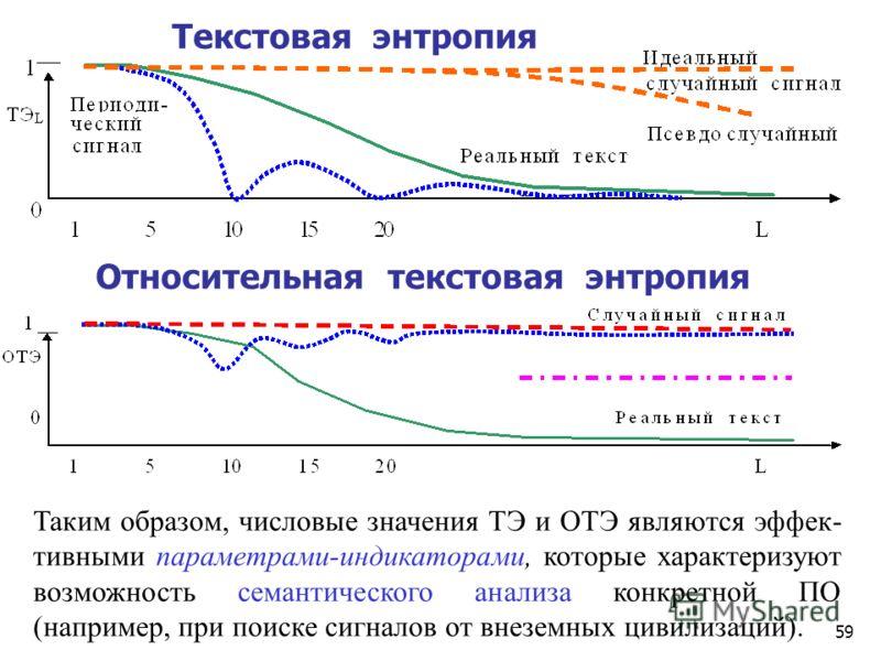 58 Текстовая энтропия = p(s), при p(s) 1 ТЭ(s) = 1 - (p(s) - 1) / (m-1), при p(s) > 1 p(s) - частота на интервале L*A L, 0 p(s) m; p(s) L / m = 1 (условие нормировки) s - некоторое слово длиной в L символов; m - размер потенциального S словаря в m=A