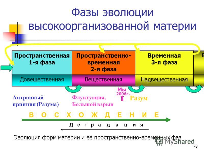 72 Характеристики эволюционного процесса высокоорганизованной материи Цель – пролонгация лидирующего вида до горизонта прогнозирования будущего ( n(t), t). – экспансия свободы вида ( n(t)=f(a t ), t, Q). Мера – эволюционный потенциал (Э(Е) – НЭ(Е)),