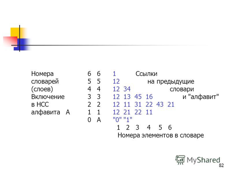 81 5-й шаг k5=2 и исходная последовательность символов полностью переходит в НСС. Номера Ссылки словарей 6 1 на предыдущие (слоев)5 12 словари 4 12 34 и