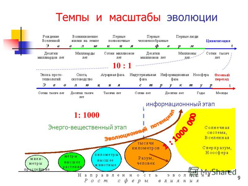 8 Процесс естественной эволюции ИС представляет ряд аттракторов с экспоненциальными характеристиками Первый из которых