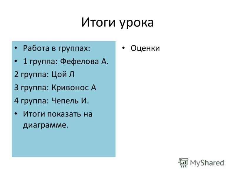 Итоги урока Работа в группах: 1 группа: Фефелова А. 2 группа: Цой Л 3 группа: Кривонос А 4 группа: Чепель И. Итоги показать на диаграмме. Оценки
