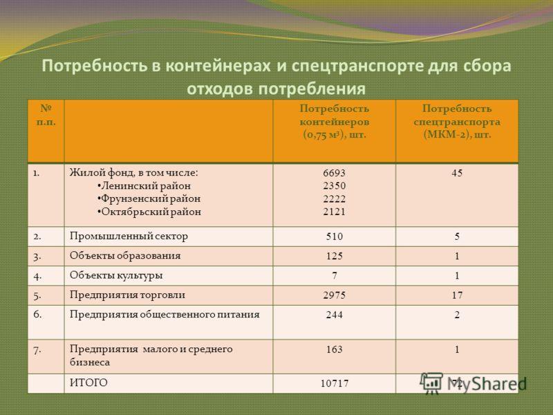 Потребность в контейнерах и спецтранспорте для сбора отходов потребления п.п. Потребность контейнеров (0,75 м 3 ), шт. Потребность спецтранспорта (МКМ-2), шт. 1.Жилой фонд, в том числе: Ленинский район Фрунзенский район Октябрьский район 6693 2350 22