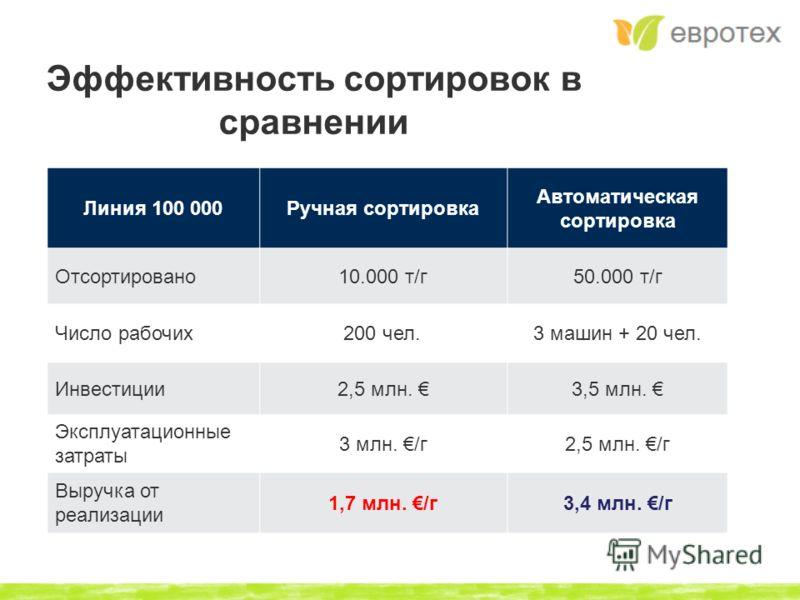 Эффективность сортировок в сравнении Линия 100 000Ручная сортировка Автоматическая сортировка Отсортировано10.000 т/г50.000 т/г Число рабочих200 чел.3 машин + 20 чел. Инвестиции2,5 млн. 3,5 млн. Эксплуатационные затраты 3 млн. /г2,5 млн. /г Выручка о