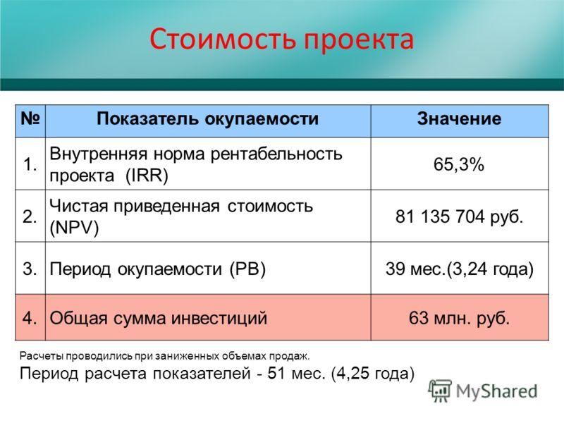 Стоимость проекта Показатель окупаемостиЗначение 1. Внутренняя норма рентабельность проекта (IRR) 65,3% 2. Чистая приведенная стоимость (NPV) 81 135 704 руб. 3.Период окупаемости (РВ)39 мес.(3,24 года) 4.Общая сумма инвестиций63 млн. руб. Расчеты про