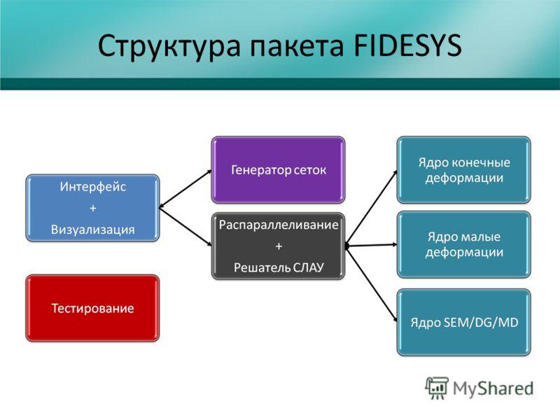 Структура пакета FIDESYS