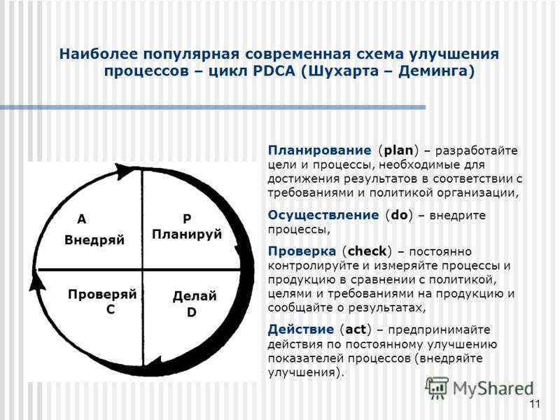 11 Наиболее популярная современная схема улучшения процессов – цикл PDCA (Шухарта – Деминга) Планирование (plan) – разработайте цели и процессы, необходимые для достижения результатов в соответствии с требованиями и политикой организации, Осуществлен